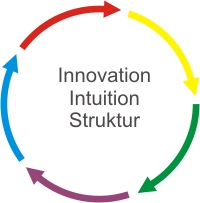 Design Thinking – Intuition strukturieren